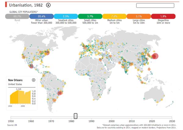 urbanization 1982