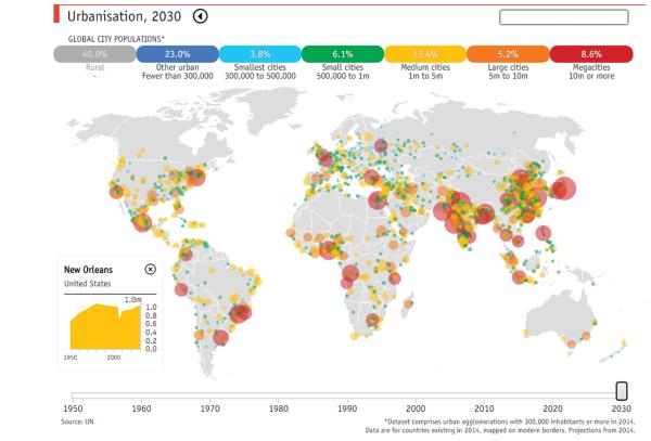 urbanization 2030